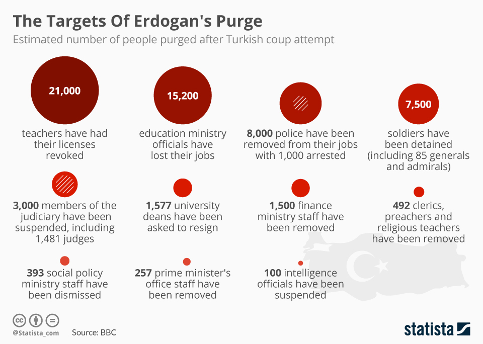 76,000 civil servants suspended over failed coup attempt in Turkey